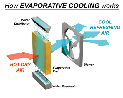 how-evaporative-cooling-works